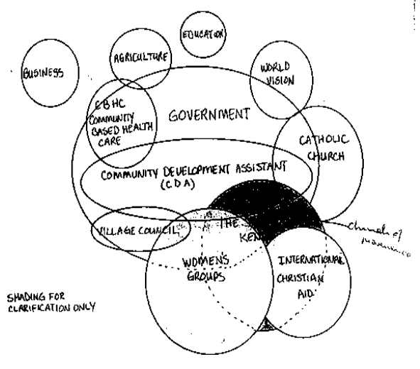 Participatory Methods Part 4 Describing Relationships Ports In